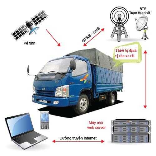 Lắp thiết bị định vị xe tải tại Quảng Yên Quảng Ninh