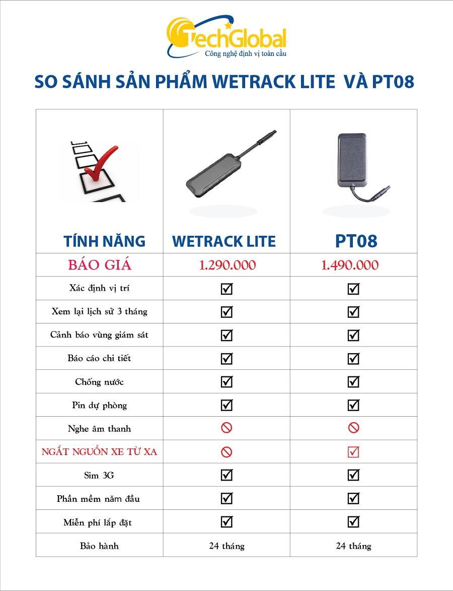 So sánh thiết bị định vị Wetrack Lite và PT08 của Techglobal cung cấp