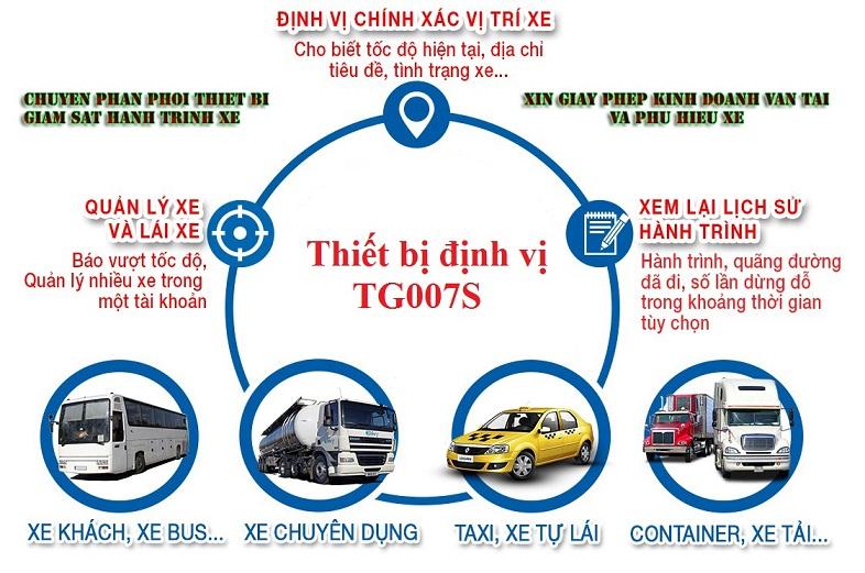 Thiết bị giám sát hành trình TG007S cho xe ô tô