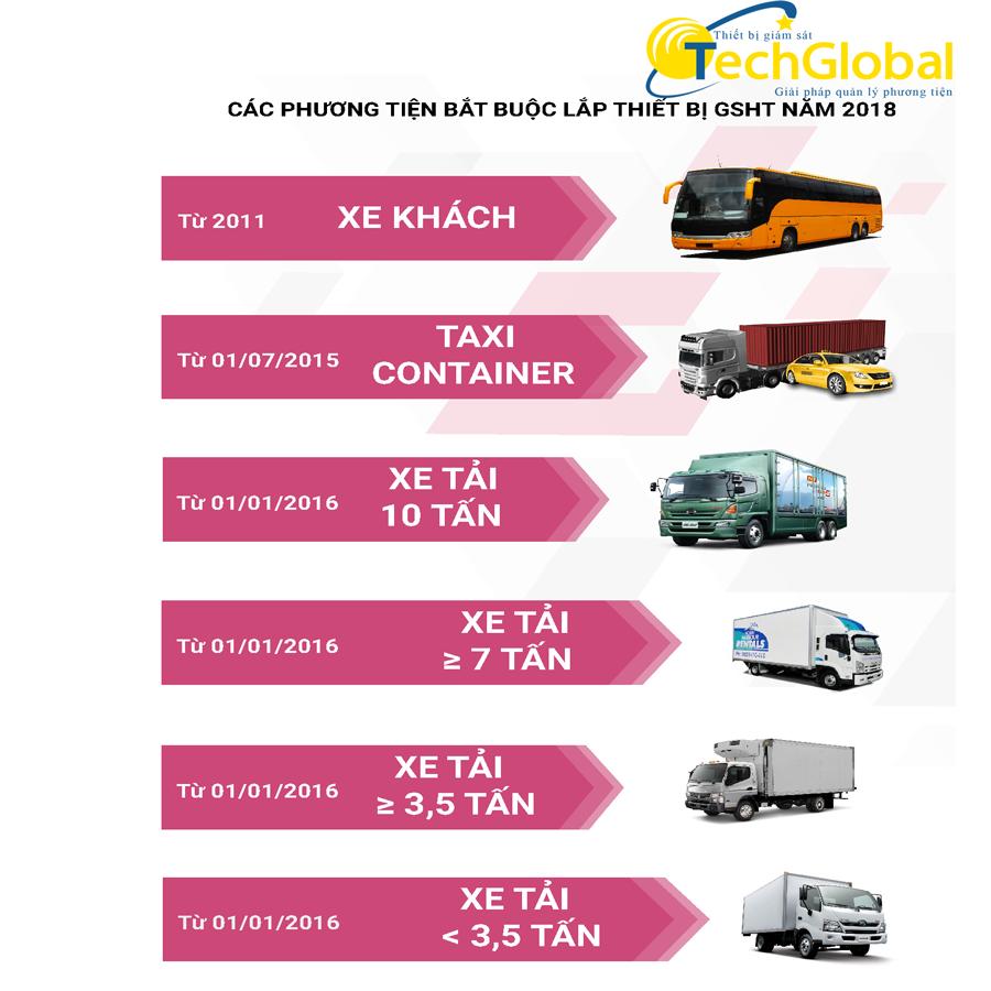 Các phương tiện cần lắp thiết bị giám sát hành trình ô tô năm 2018