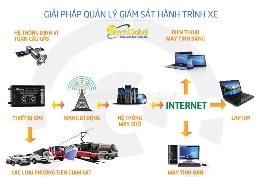 Thiết bị giám sát hành trình TG102LE - giải pháp quản lý giám sát hành trình xe hiệu quả