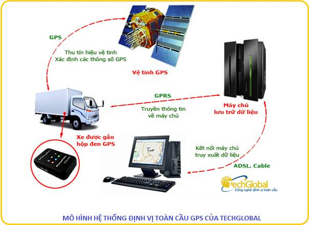 Phần mềm GPS